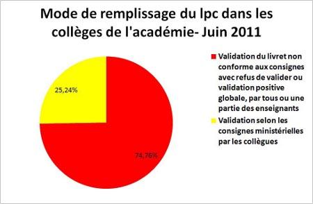 validation systématique ou boycott du LPC: collèges contre le Socle, faites-vous connaître! 2_categories_au_niveau_academique_au_13_juin